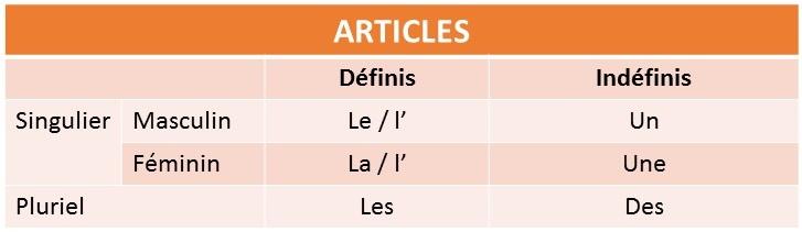 articles définis et indéfinis