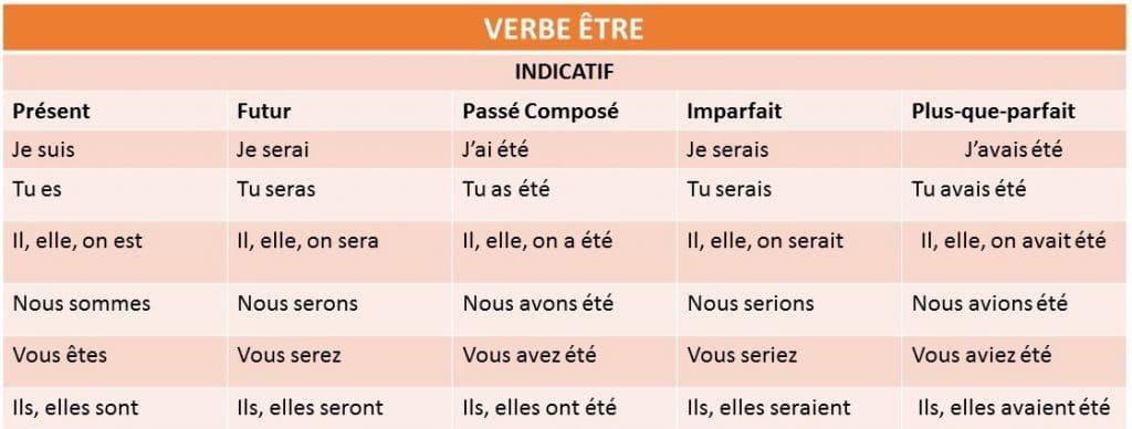 verbo être