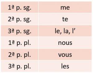 pronoms COD