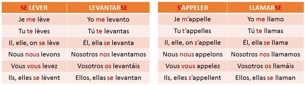 verbos pronominales