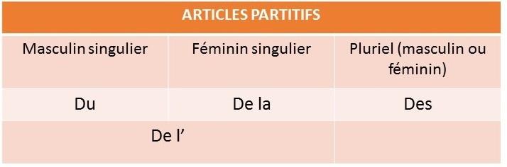 Partitifs